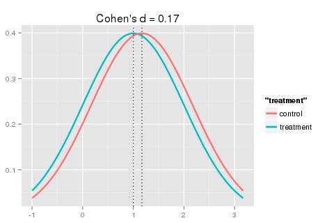 graphical understanding of cohen 39 s d effect size. Black Bedroom Furniture Sets. Home Design Ideas